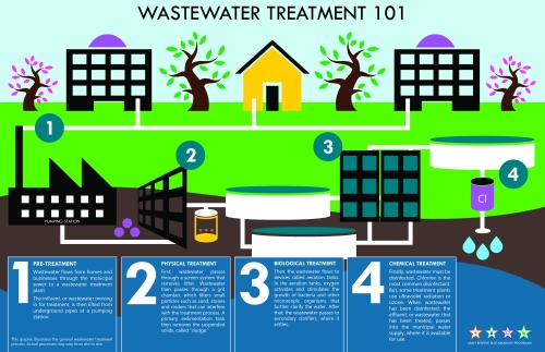 Wastewater 101 Infographic